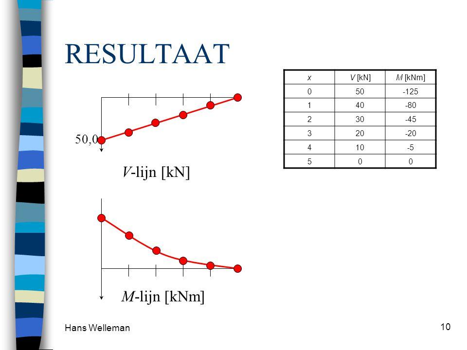 RESULTAAT V-lijn [kN] M-lijn [kNm] 50,0 Hans Welleman x V [kN] M [kNm]